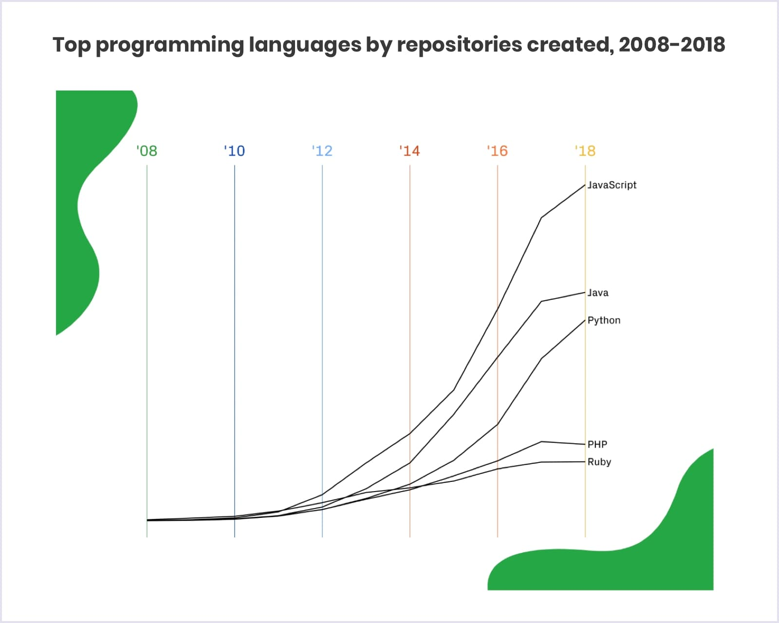 Top programming languages by Github repositories created, 2008-2018