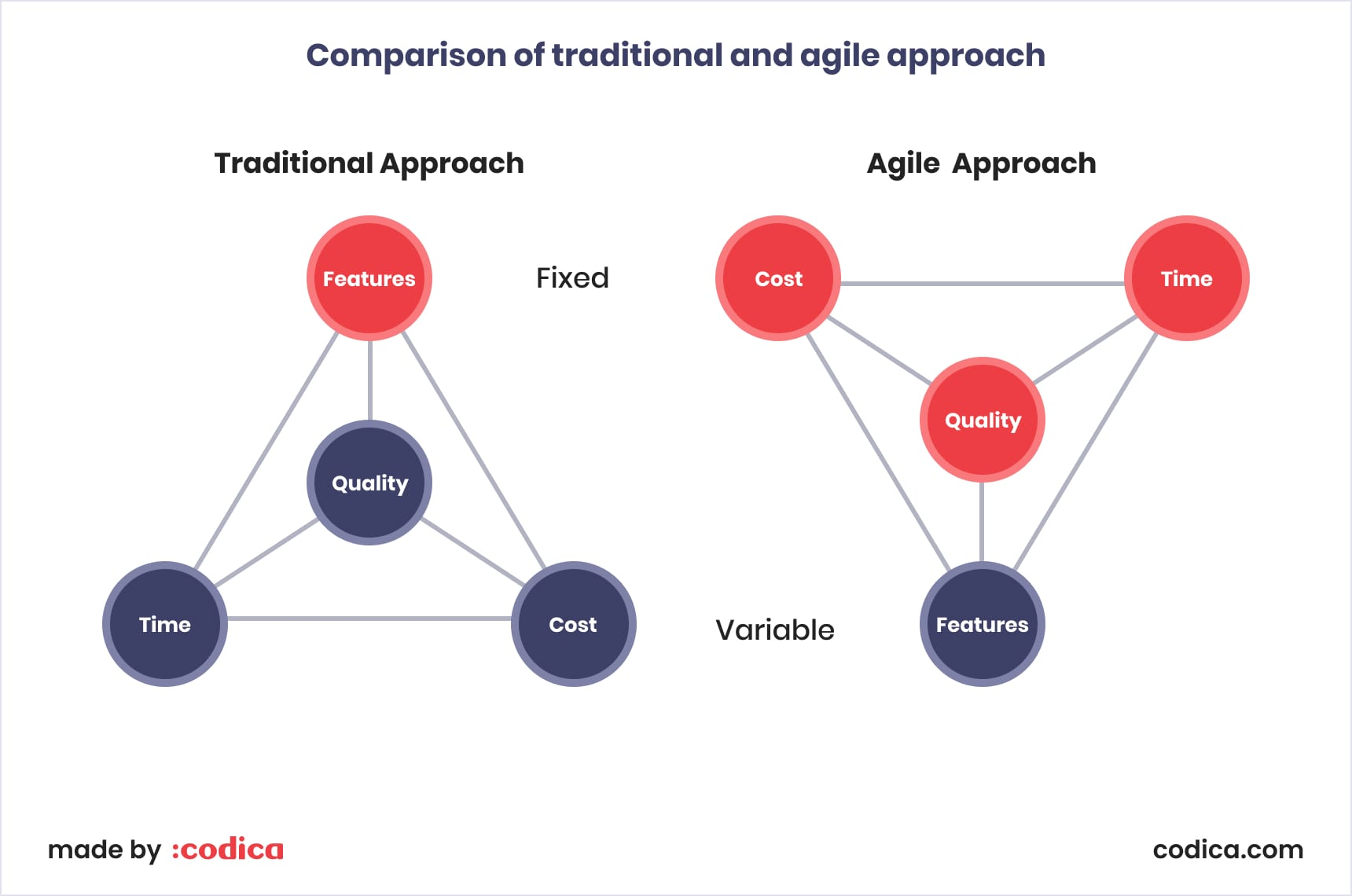 Comparison of traditional and agile approach
