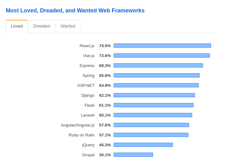 Developer Survey Results 2019: Most loved, dreaded and wanted Web Frameworks | Codica