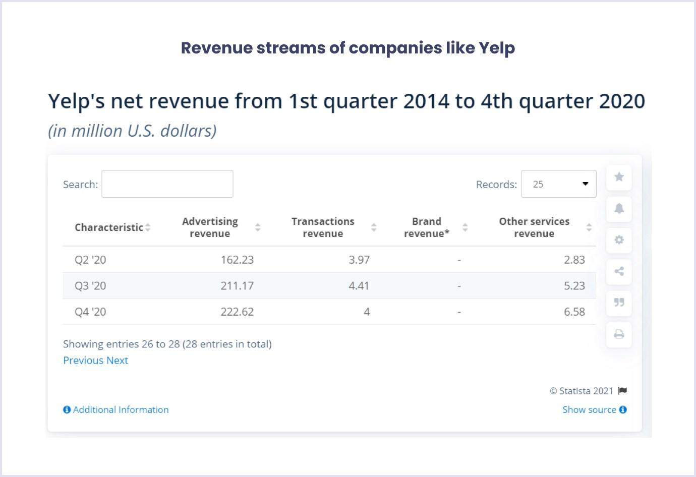 Revenue models companies like Yelp use