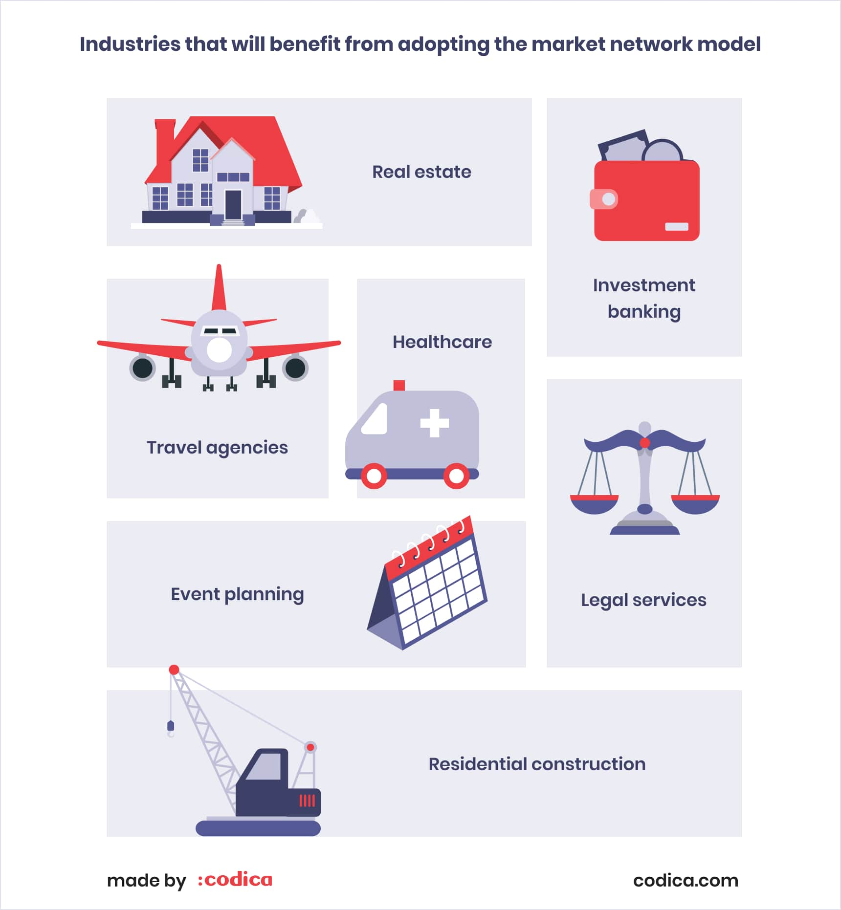 Best industries for adopting the market network model | Codica