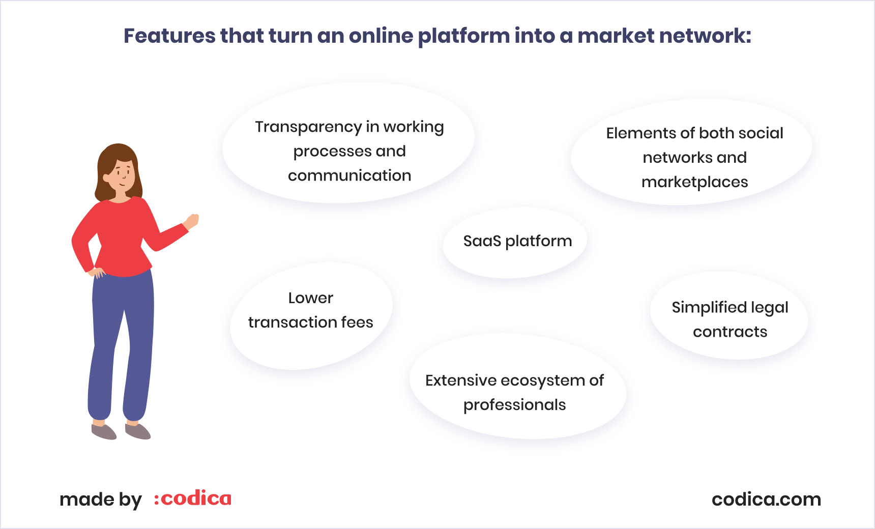 The least of features for a market network | Codica