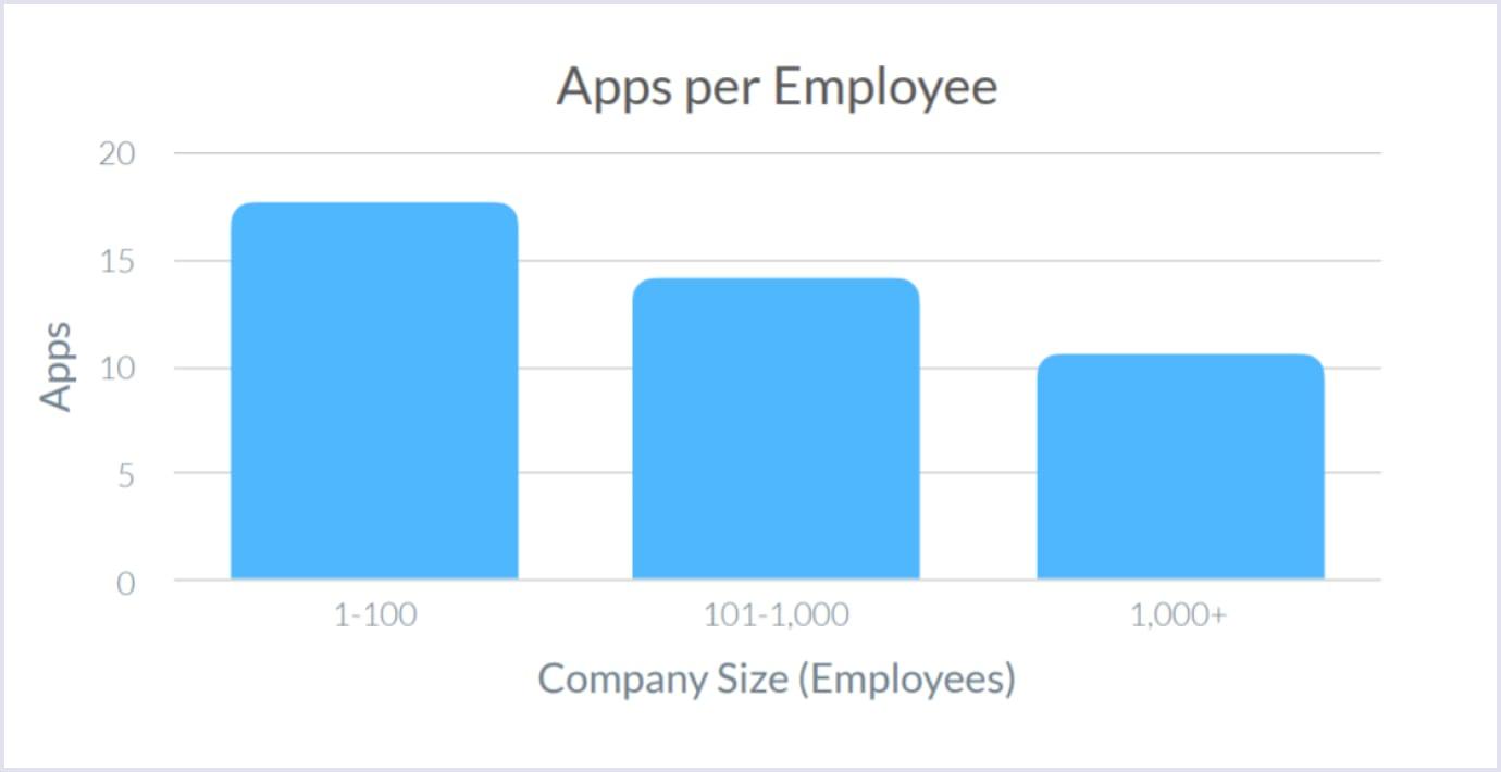 SaaS apps usage per employee (2019-2020)