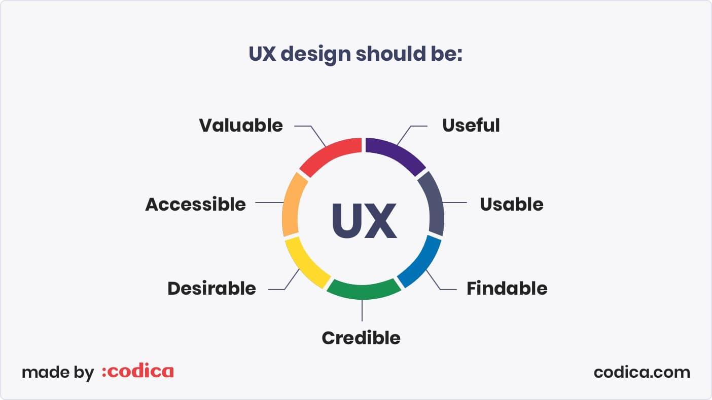 Requirements to UX design | Codica