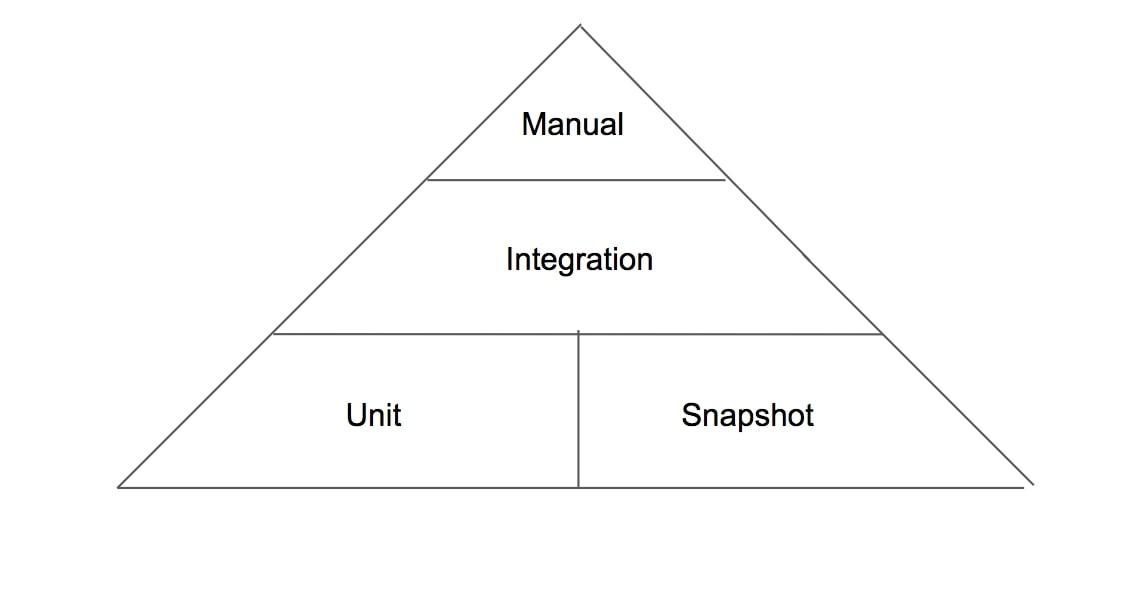 Agile testing pyramid