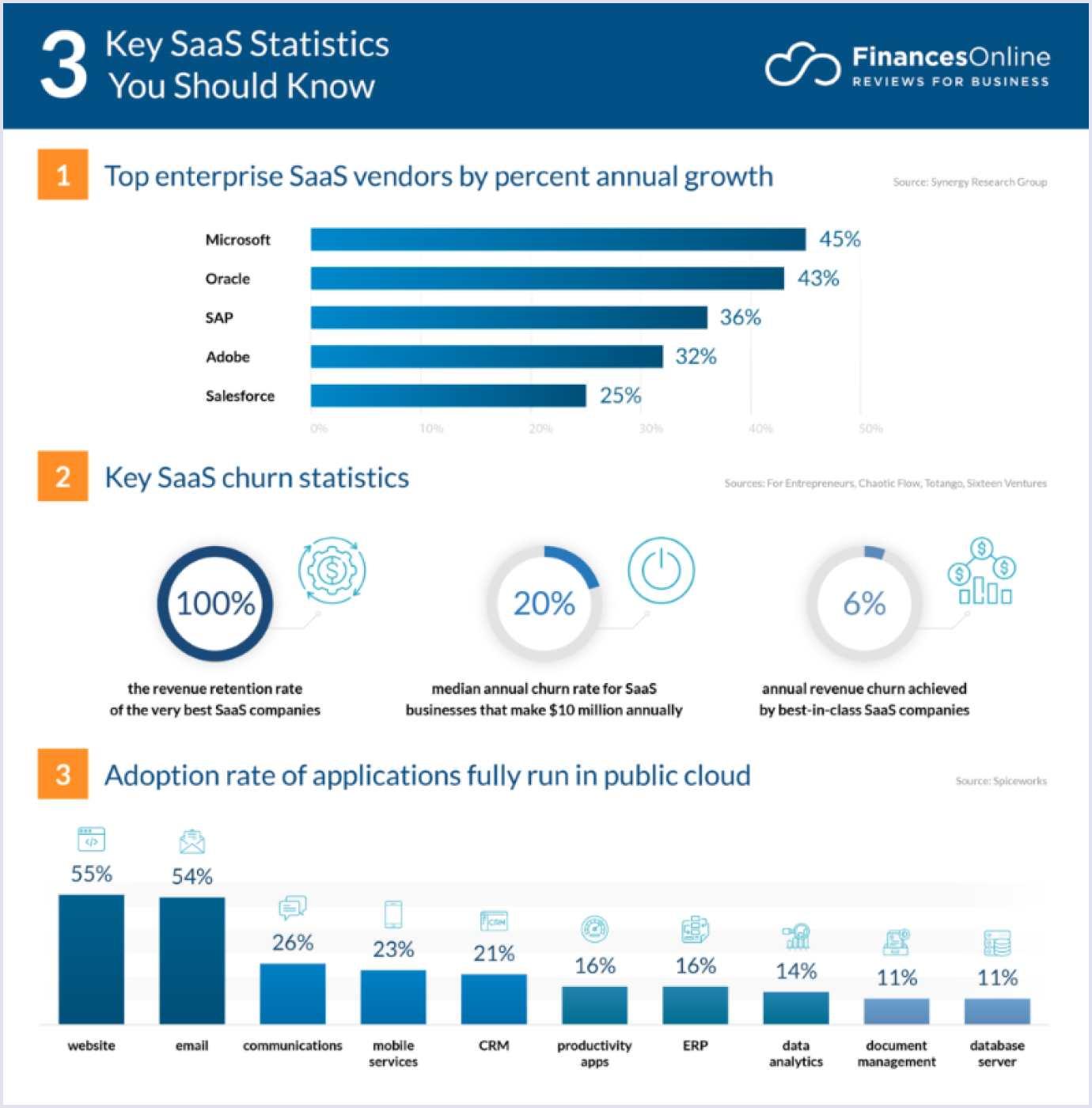 3 key SaaS statistics: top vendors, churn stats and public cloud (FinanceOnline)