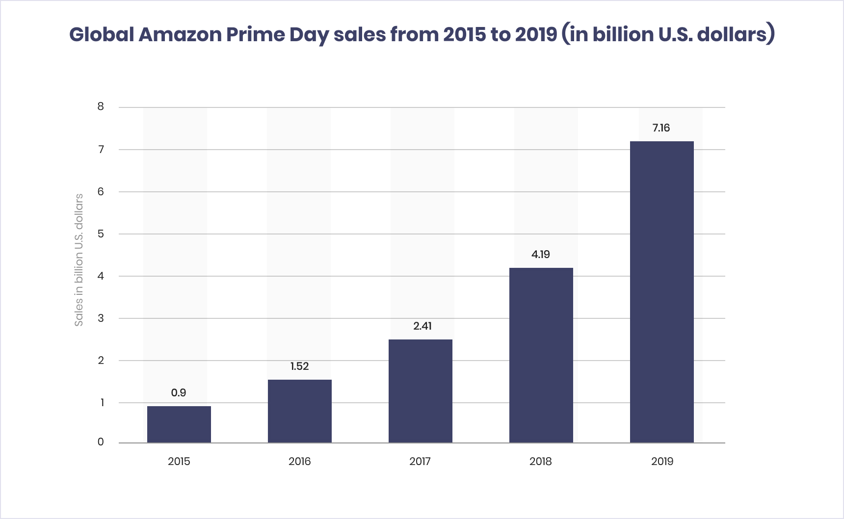 Amazon's Prime Day sales