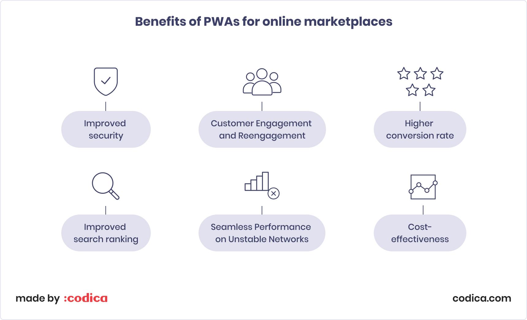 Benefits of PWA for e-commerce marketplaces   Codica