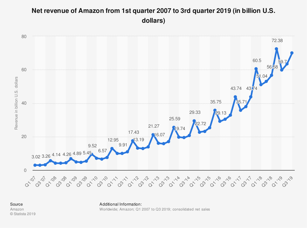 Net revenue of Amazon from Q1 2007 to Q3 2019