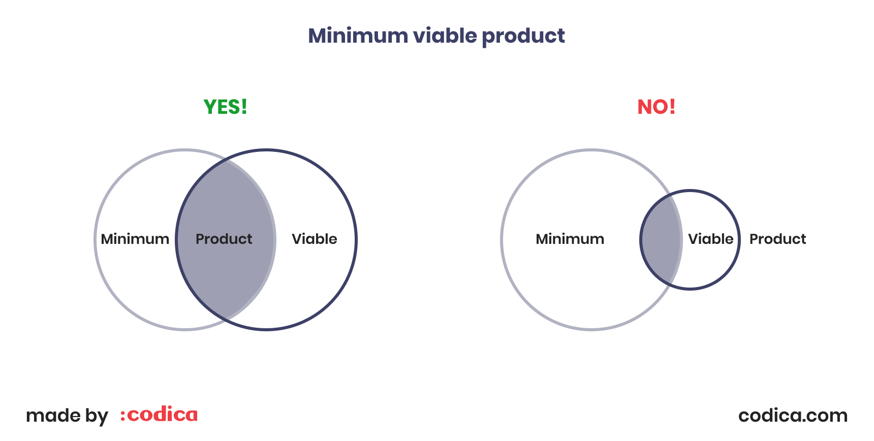 The concept of a minimum viable product | Codica