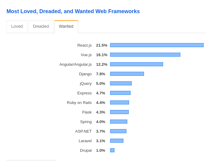 Developer Survey Results 2019: Most loved, dreaded and wanted Web Frameworks