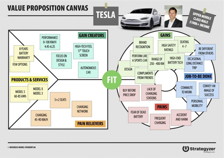 Example of Tesla VPC