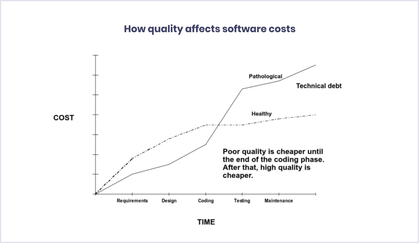 How quality affects software costs