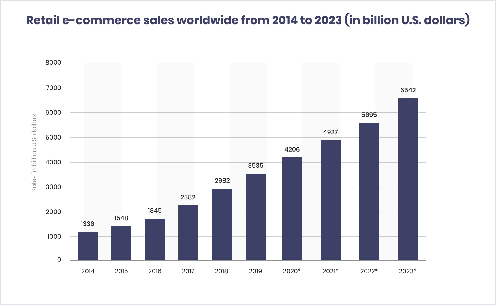 Retail e-commerce sales worldwide from 2014 to 2023 (in billion U.S. dollars