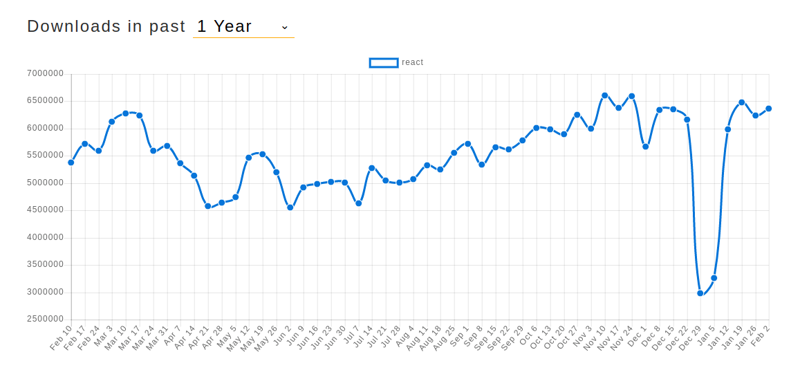 Statistics: React downloads in 2019 | Codica