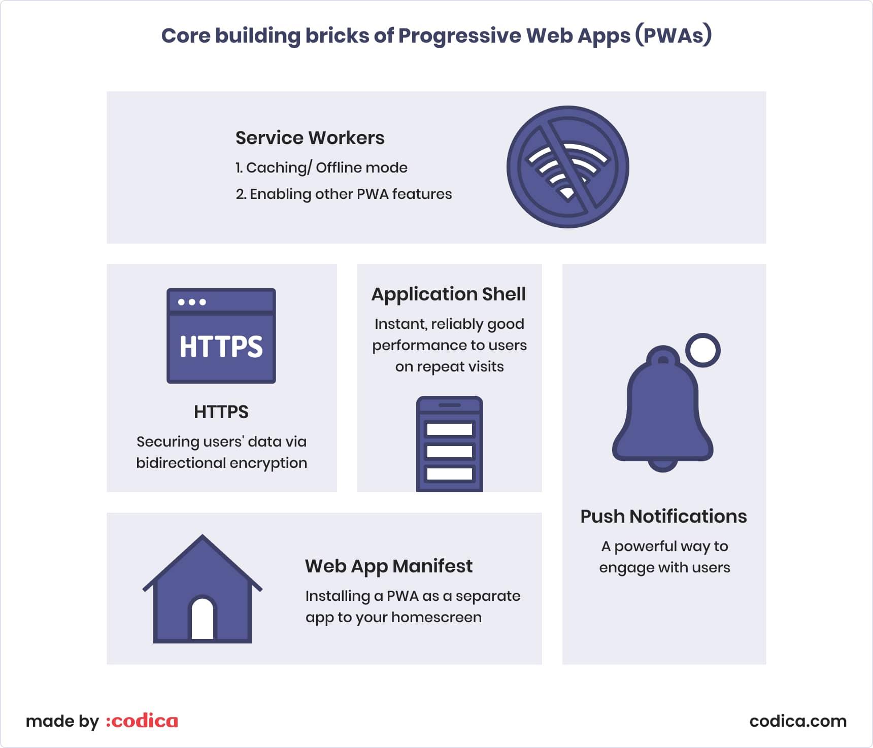Core building bricks of progressive web apps | Codica