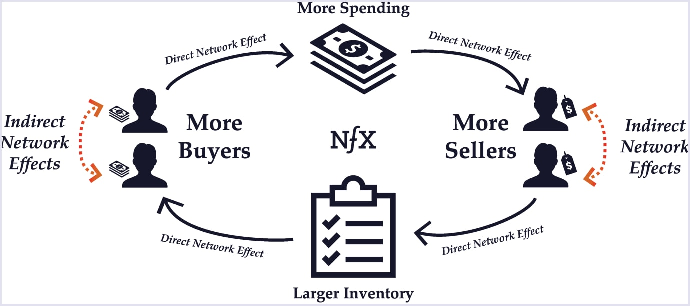 Network effects explained