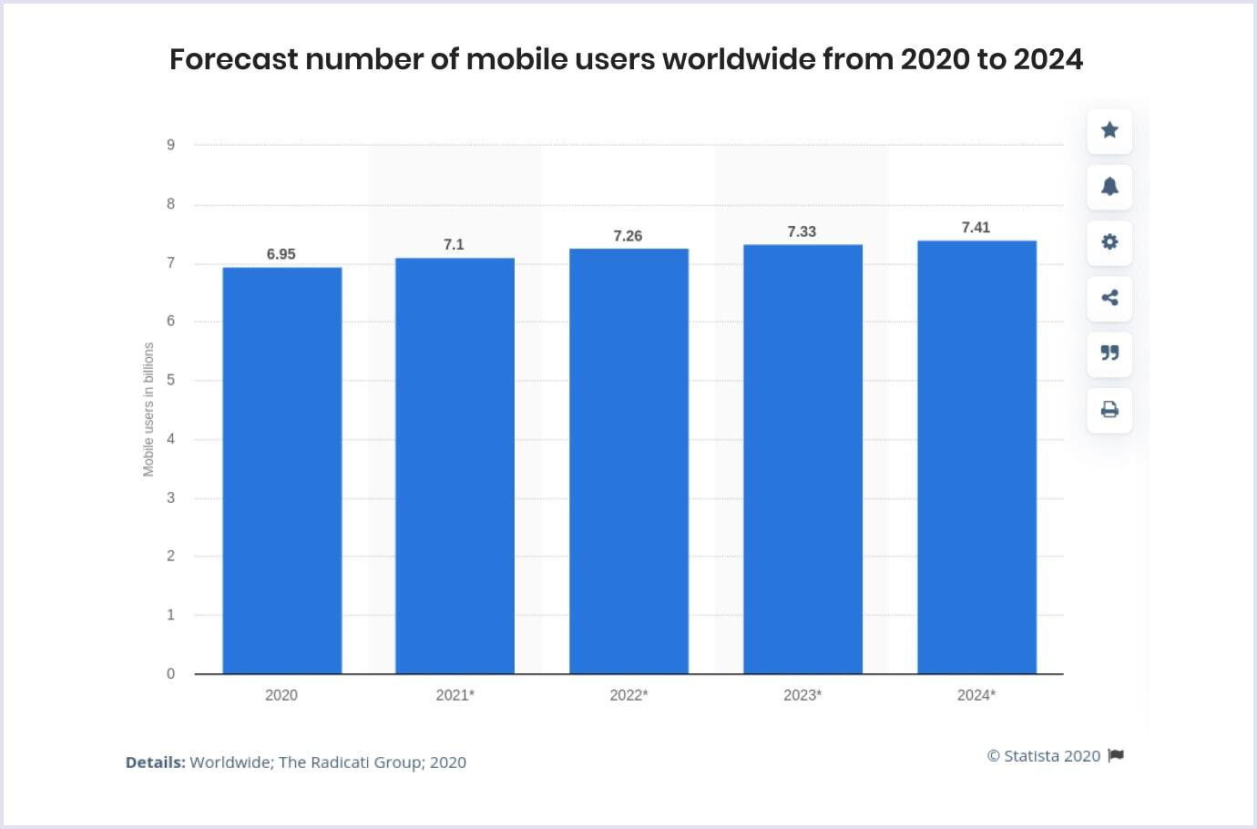 Forecast number of mobile users worldwide for 2020-2024