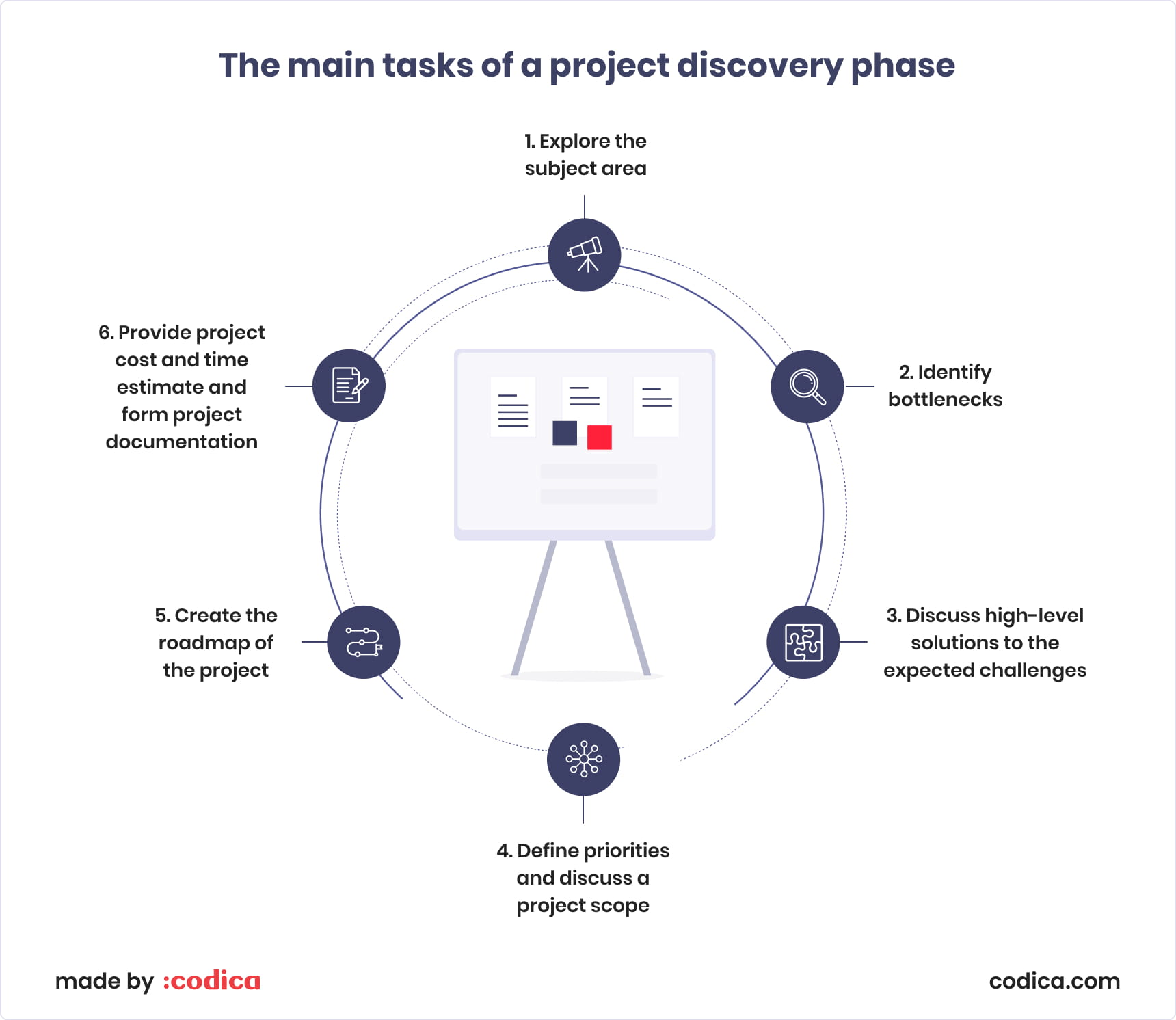 The main tasks of a project discovery phase