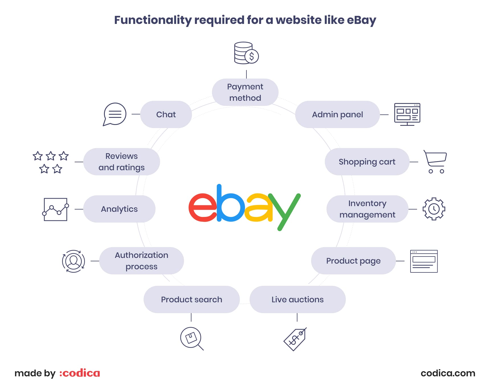 Functionality required for a website like eBay