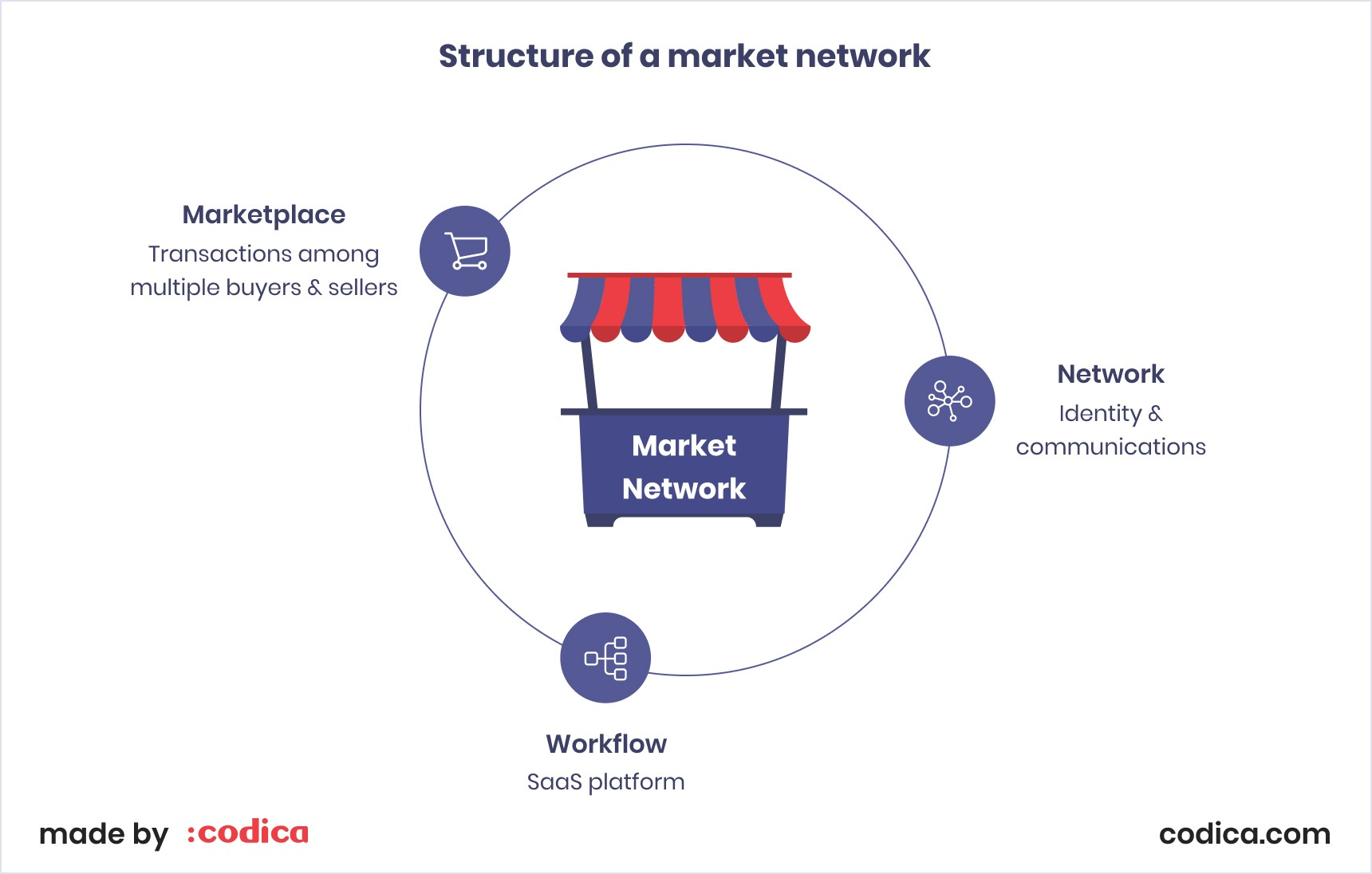 The structure of a market network