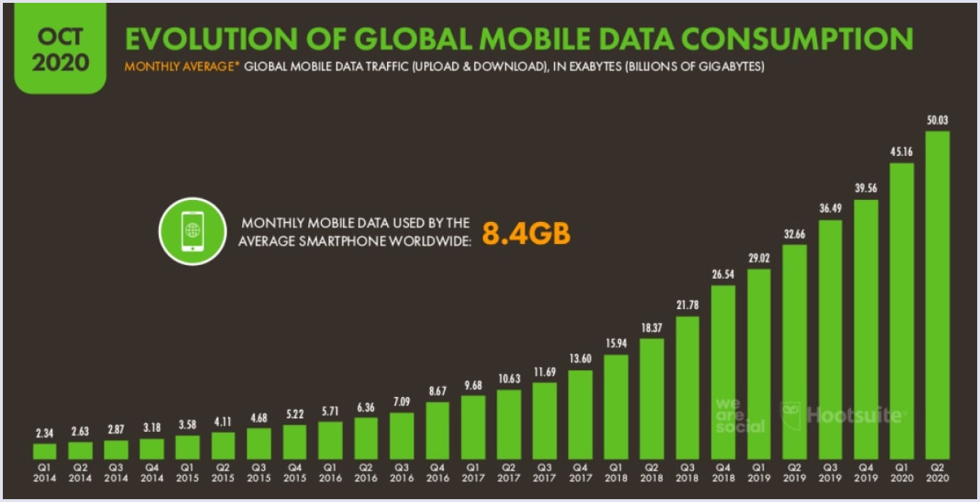 Mobile data consumption between Q1 2014 and Q2 2020
