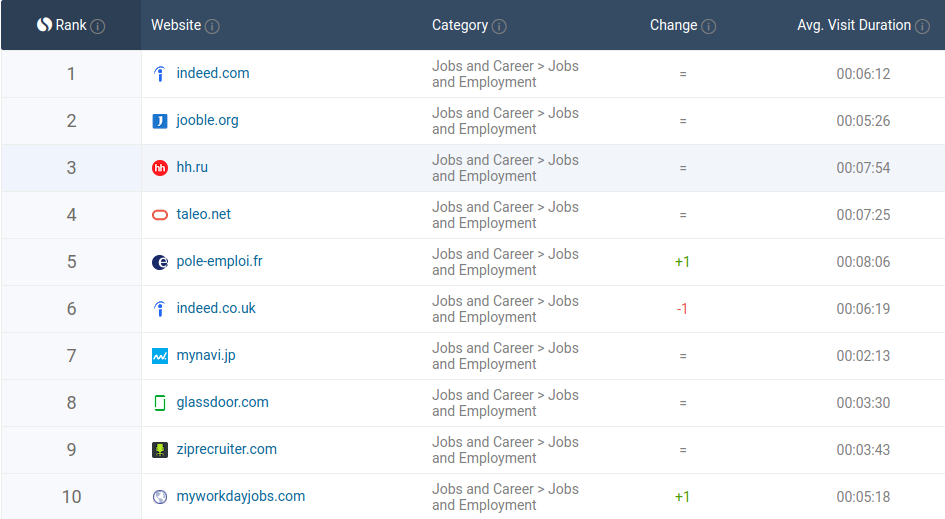 SimilarWeb Top Jobs and Employment Ranking 2019