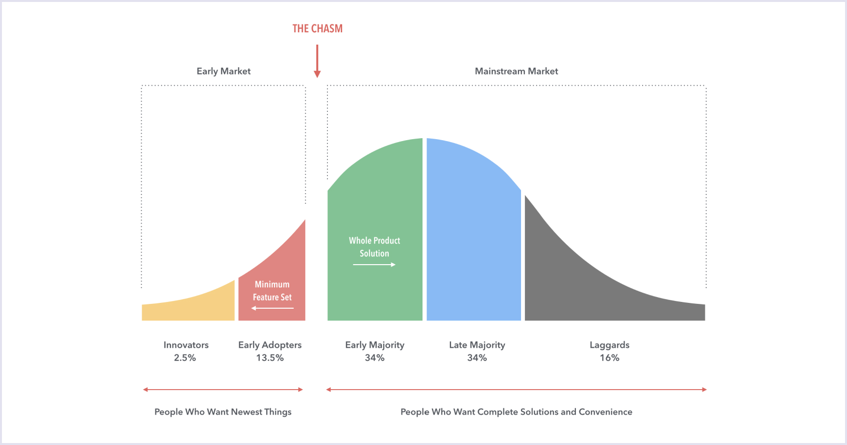 The chasm between Early Market and Mainstream Market | Codica