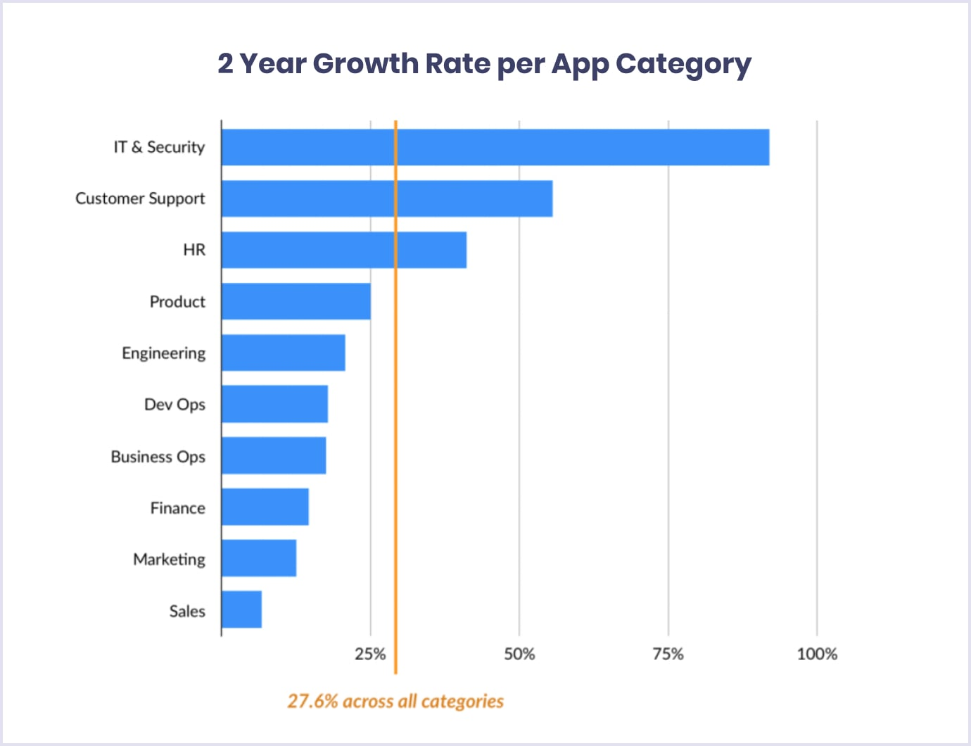 Two year growth rate per category for SaaS apps (2019-2020)