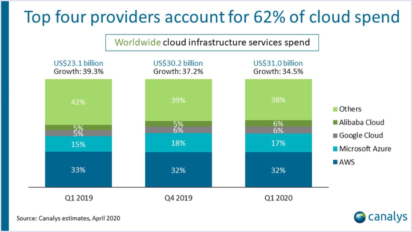 Top four SaaS cloud hosting providers | Codica