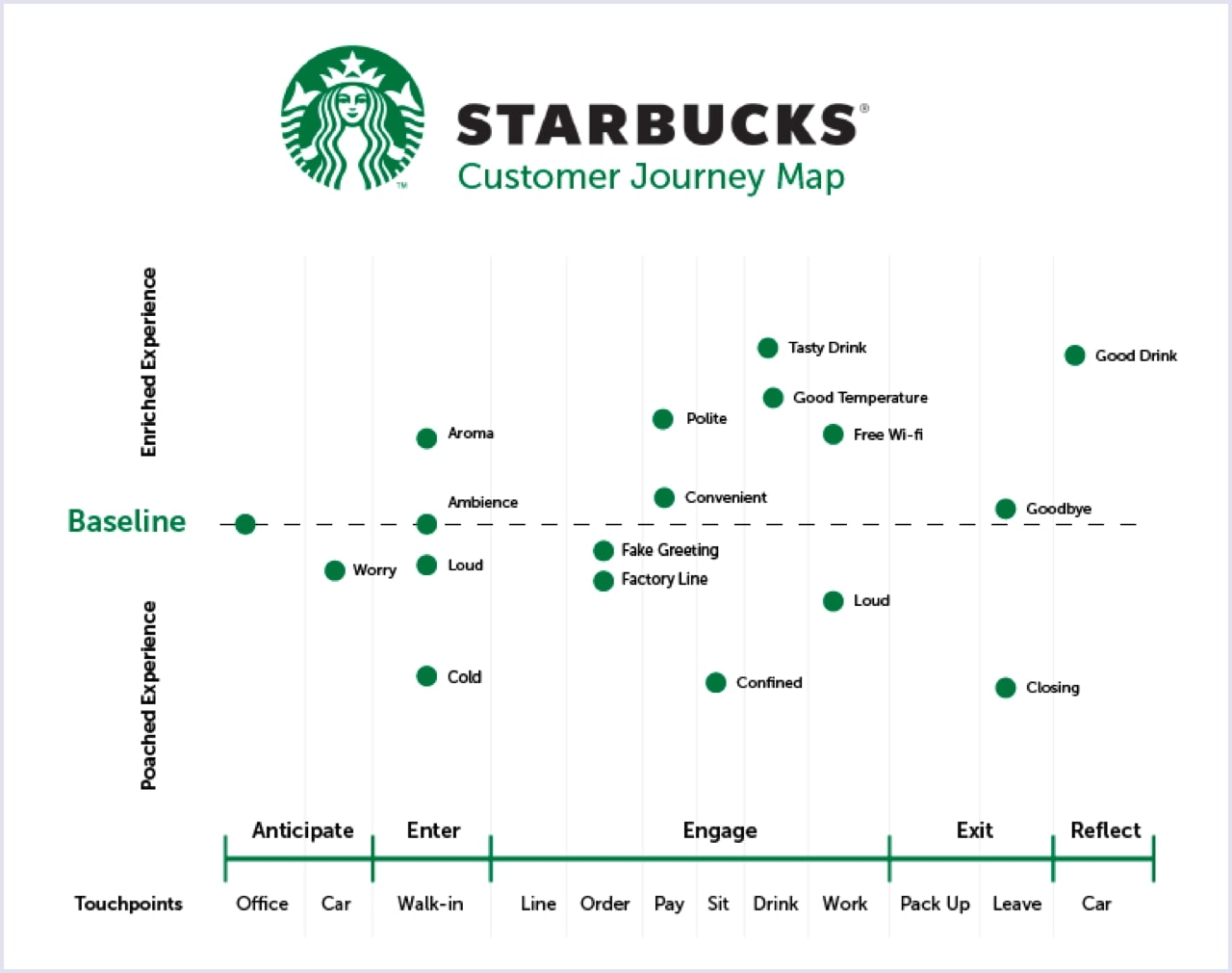 Example of Customer Journey Map: Starbucks | Codica