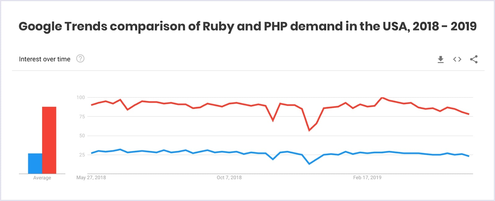Google Trends on Ruby and PHP demand in the USA
