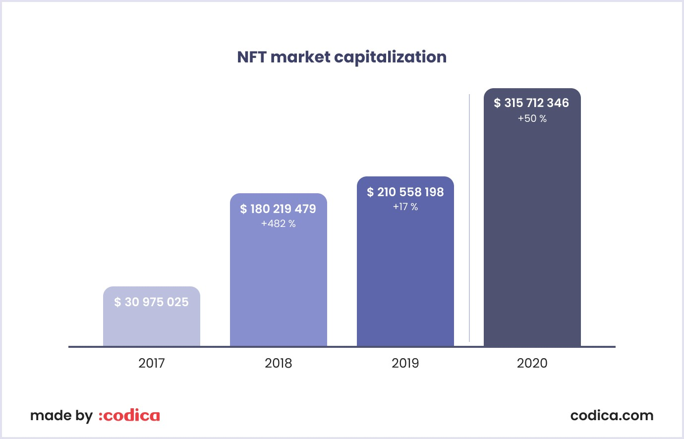 NFT market capitalization