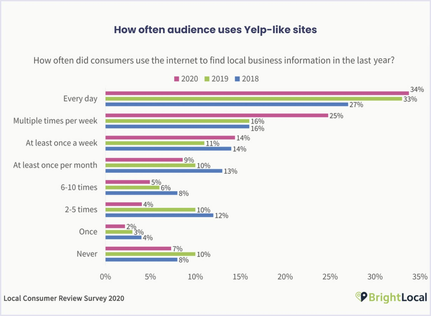How many times customers searched Yelp-like sites last year