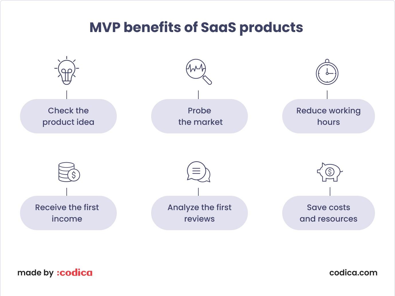 6 MVP benefits for SaaS startups