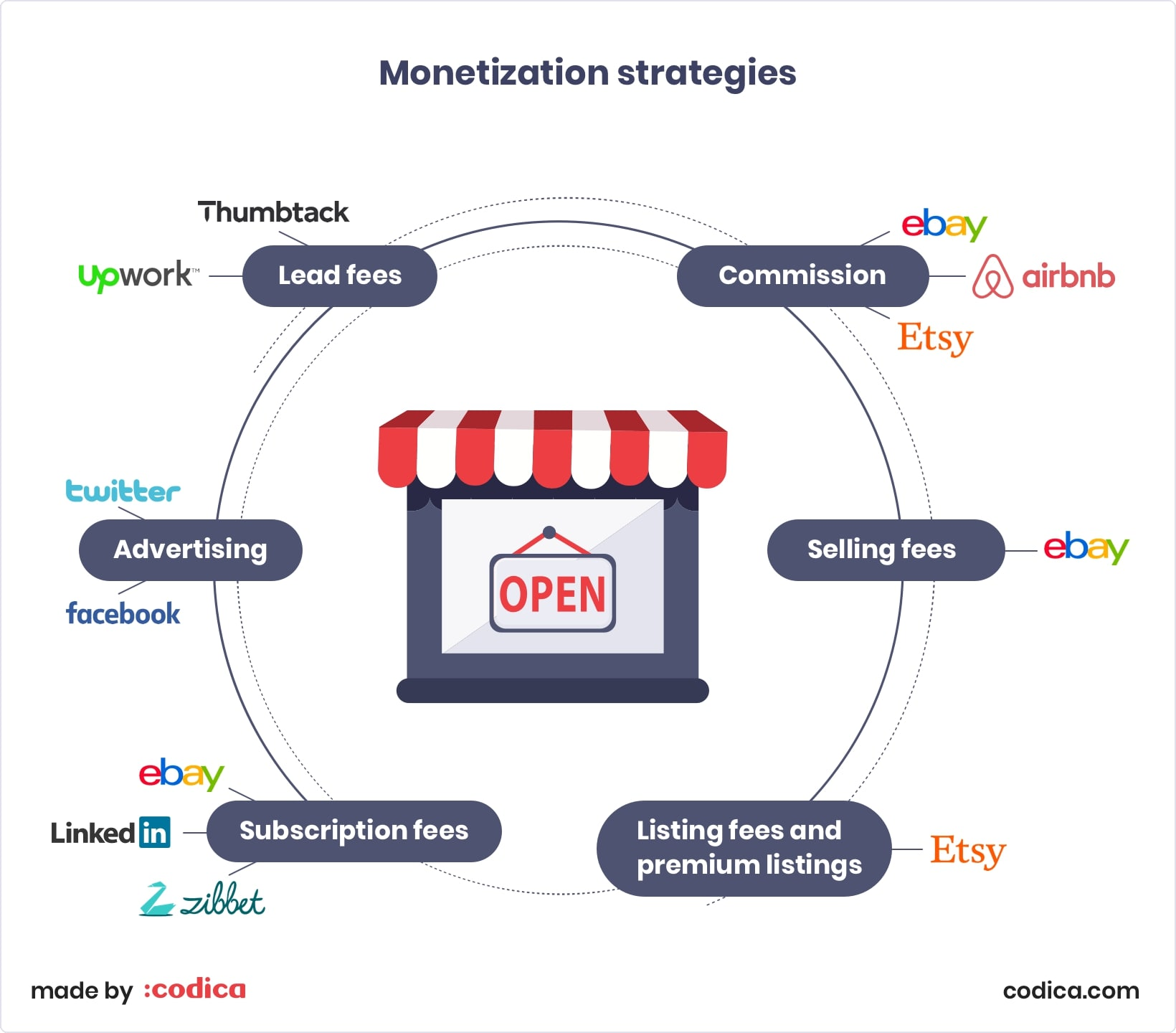 Monetization strategies for peer to peer marketplaces