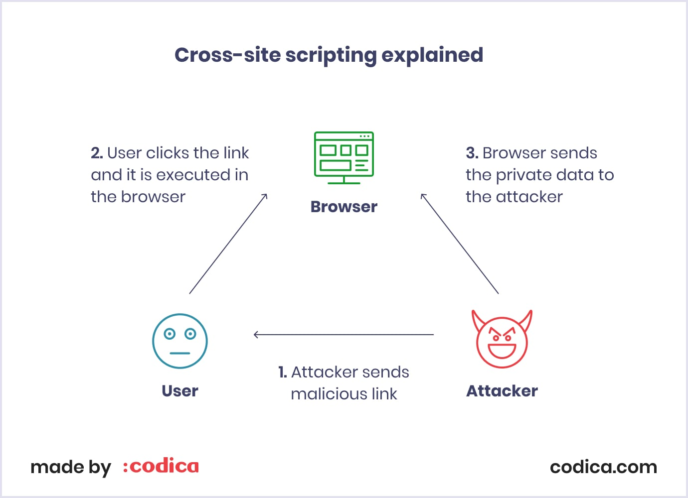 Explanation of cross-site scripting (XSS) as the common SaaS application security threat
