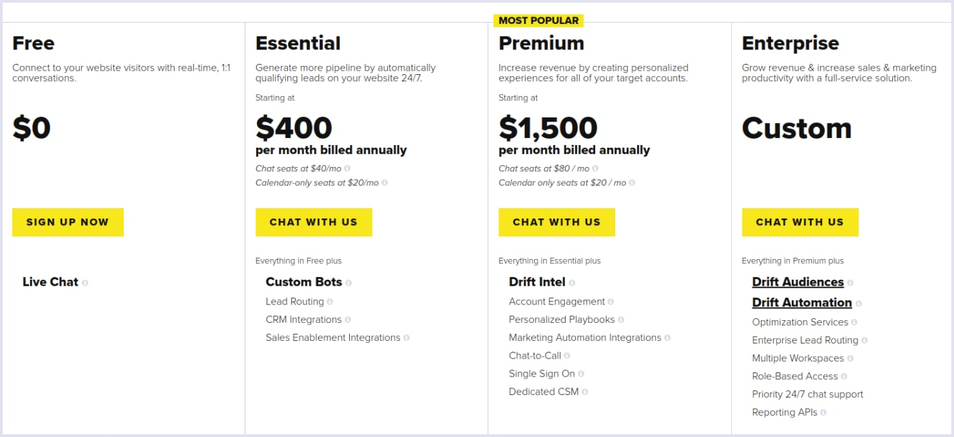 Freemium pricing model adopted by SaaS product Drift | Codica