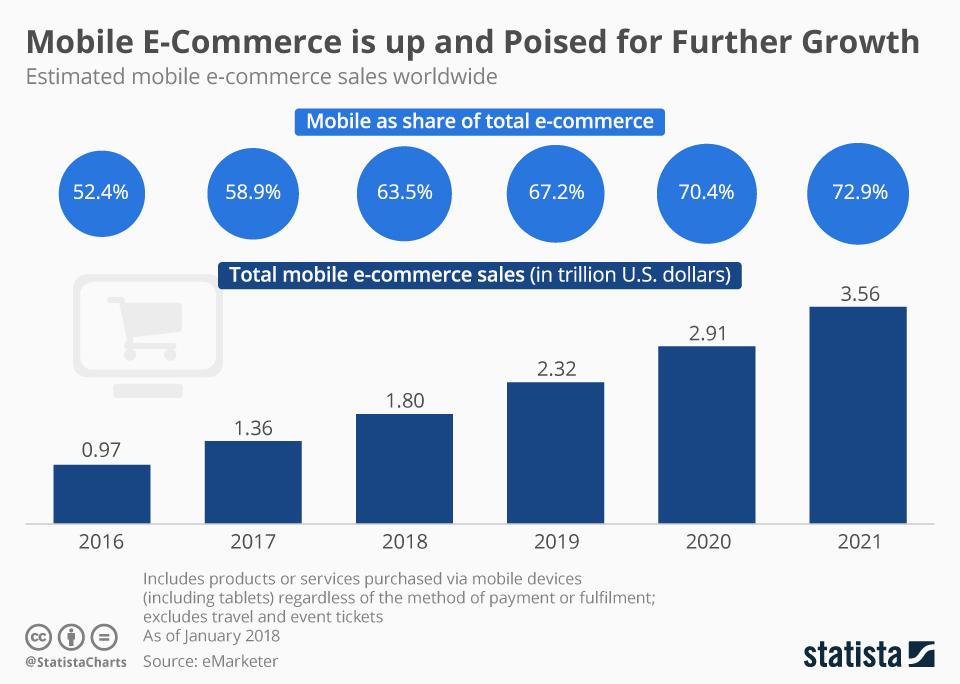 Estimated worldwide mobile e-commerce sales 2016-2021