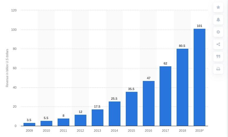 Predicted SaaS enterprise market size by Statista
