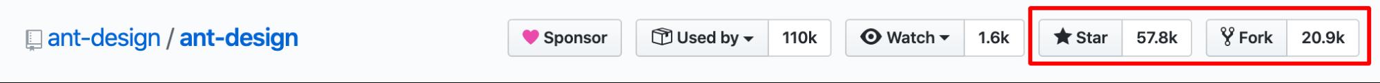 Ant Design has 57.8K GitHub Stars and 20.9K Forks