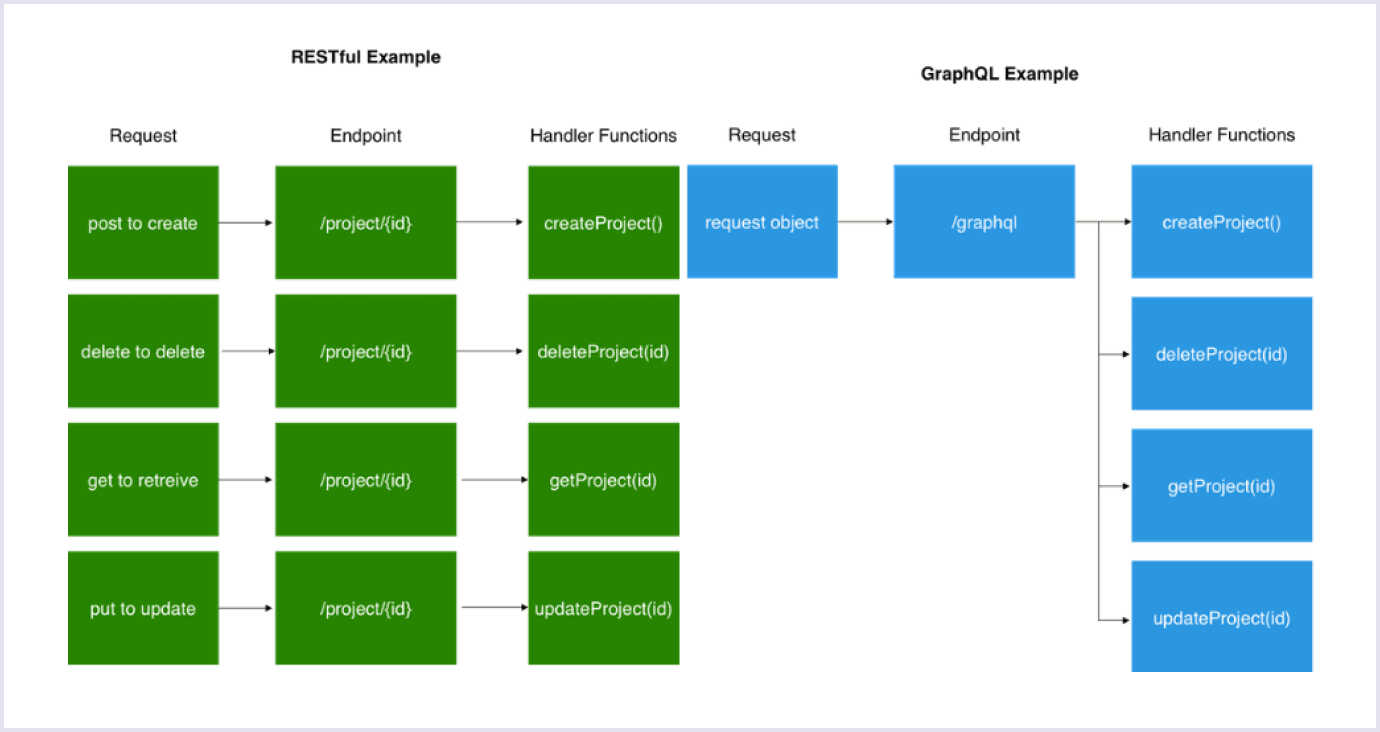 RESTful vs. GraphQL