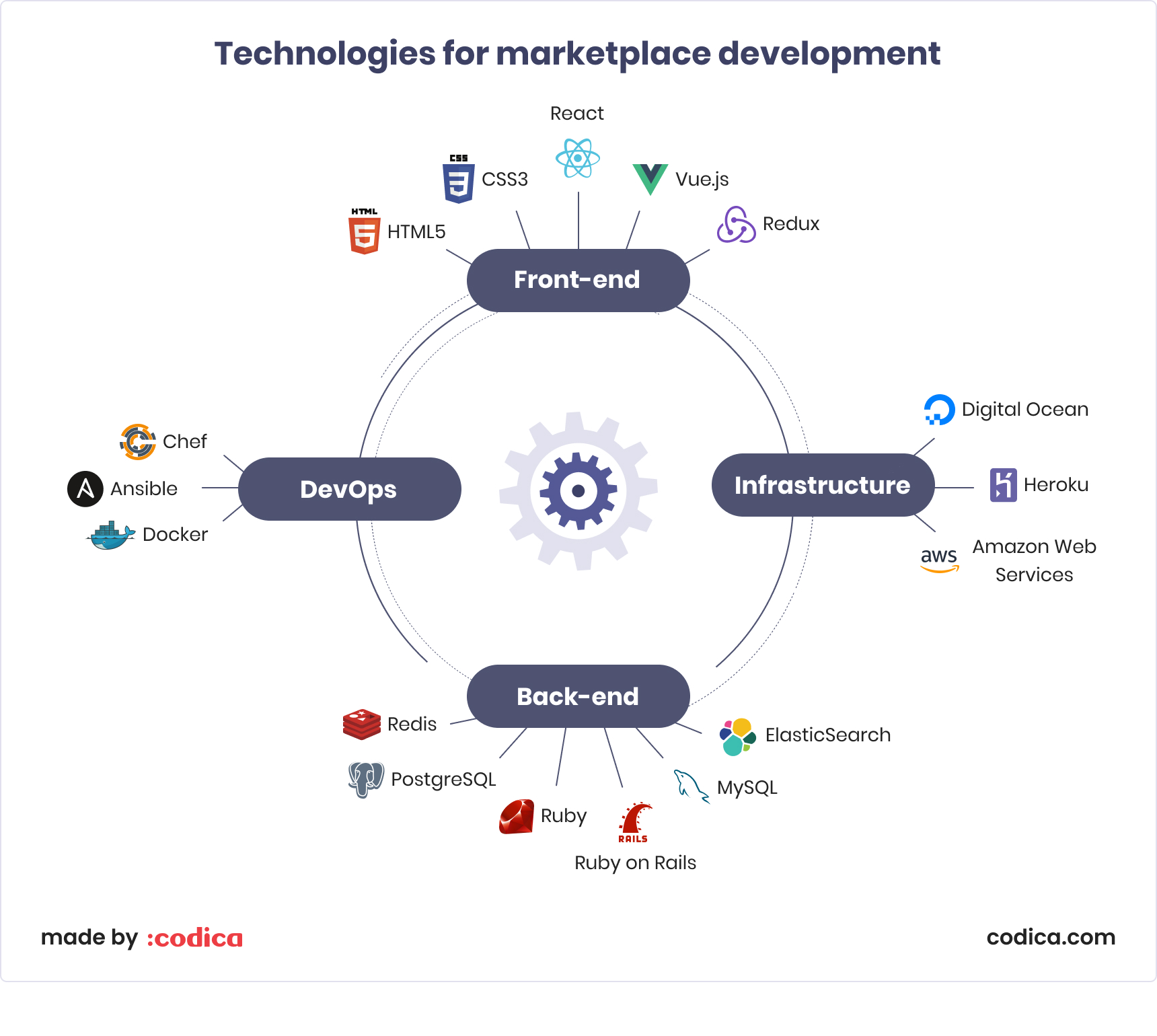 Technologies required for marketplace website development
