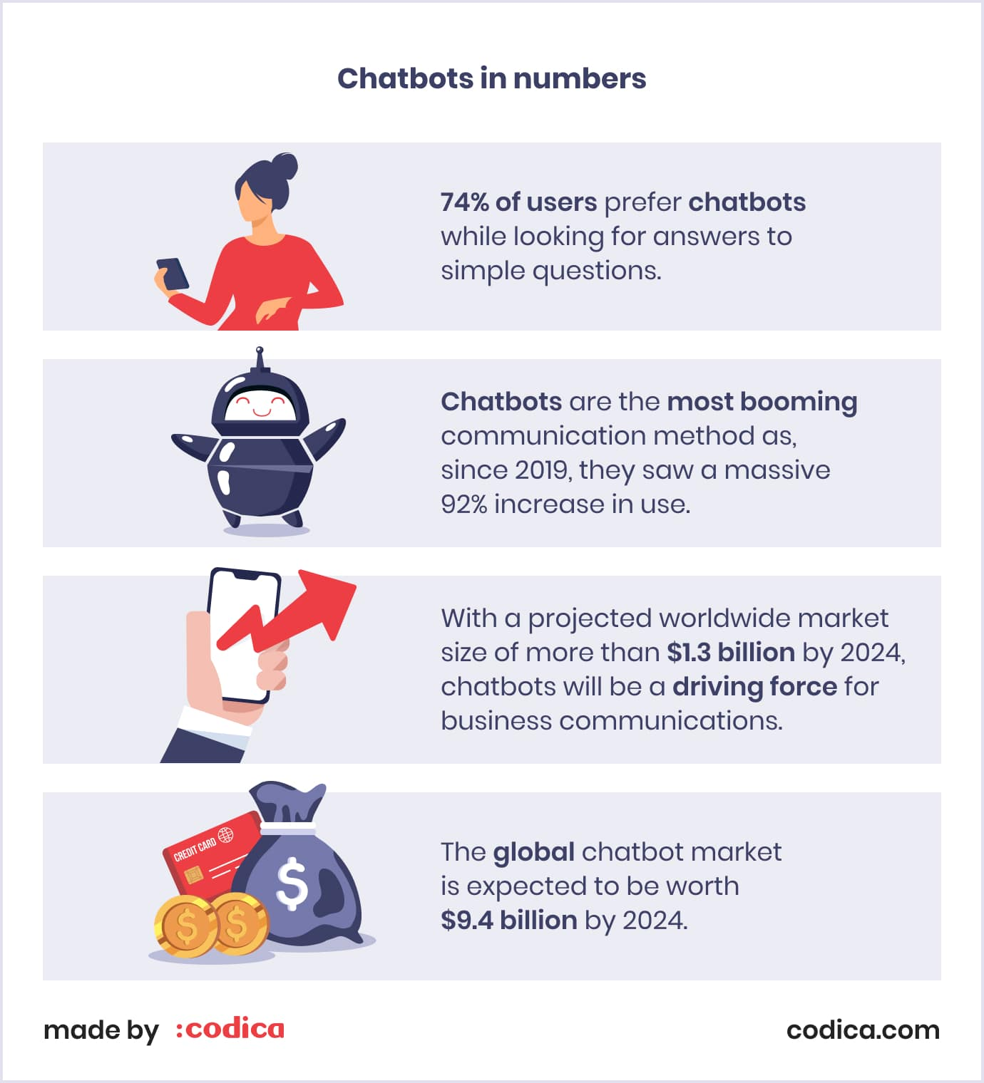 Chatbots in numbers: statistics for 2021