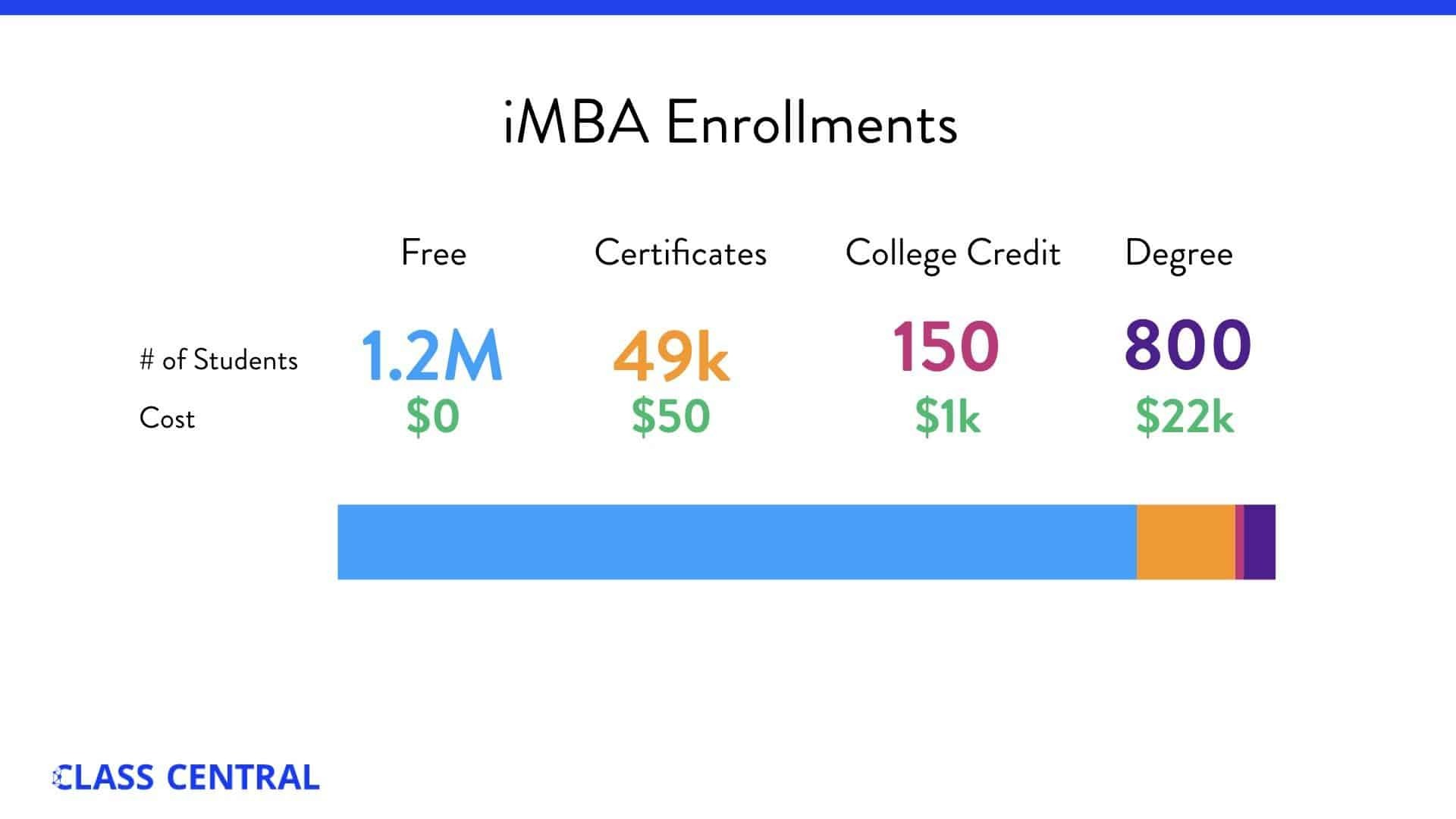iMBA Enrollment on the online education marketplace Coursera
