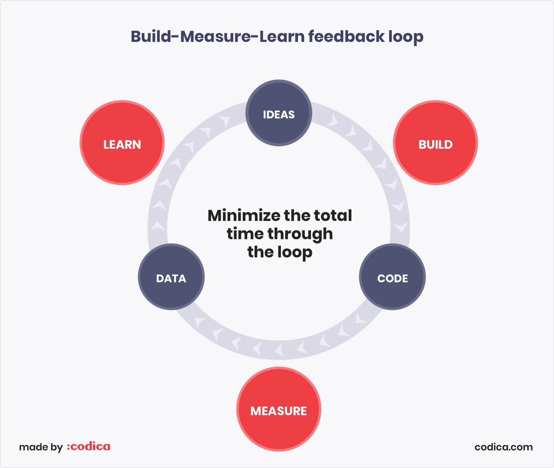 Build-Measure-Learn feedback loop Codica