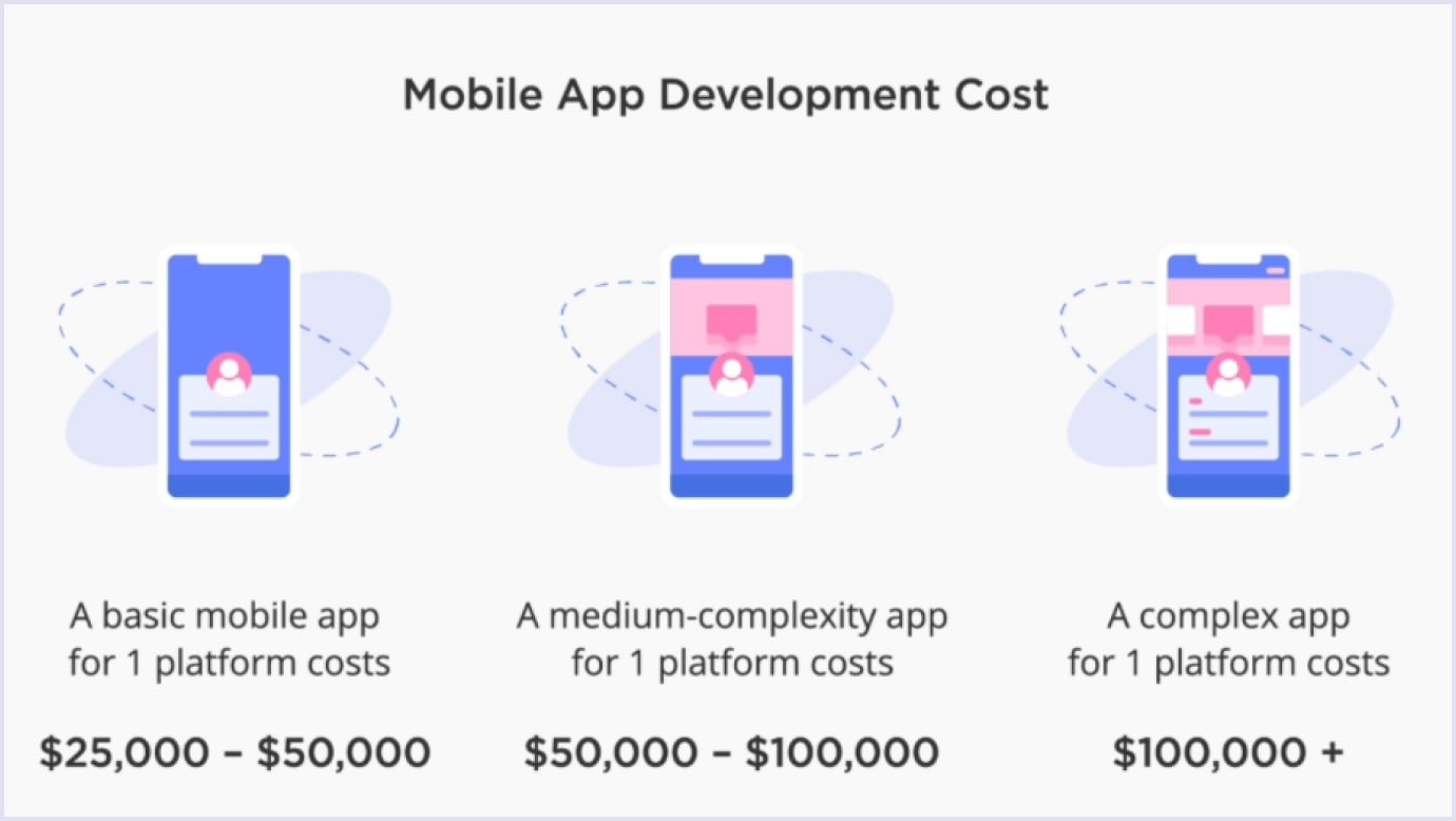 Mobile app develpment cost