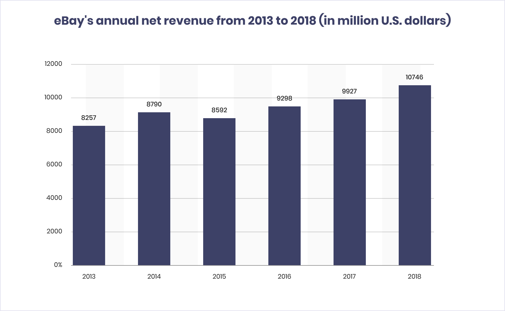 eBay's annual net revenue