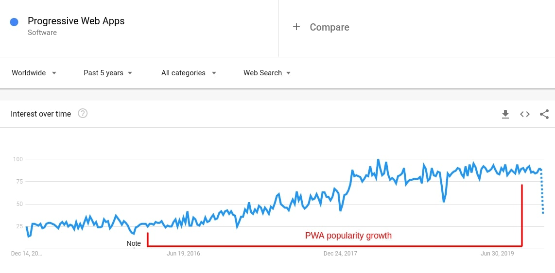 The growth of PWA popularity by Google Trends
