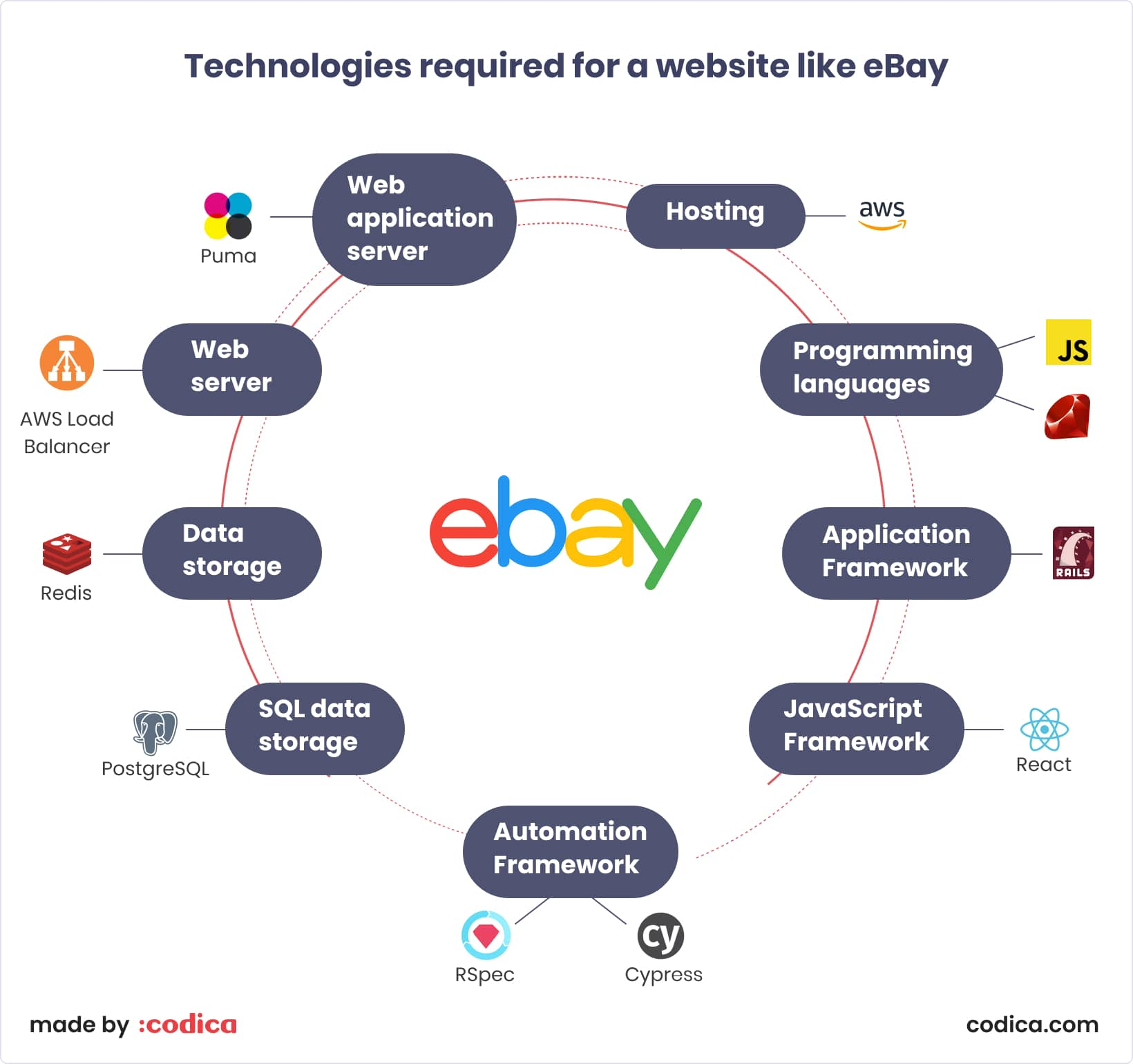 Technologies required for a website like eBay